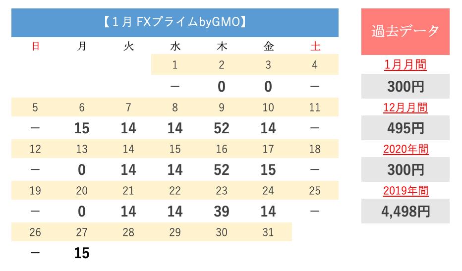 FXプライムbyGMOのスワップデータ