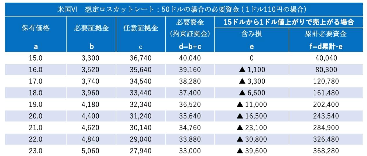 資金管理表(1ドル刻み)