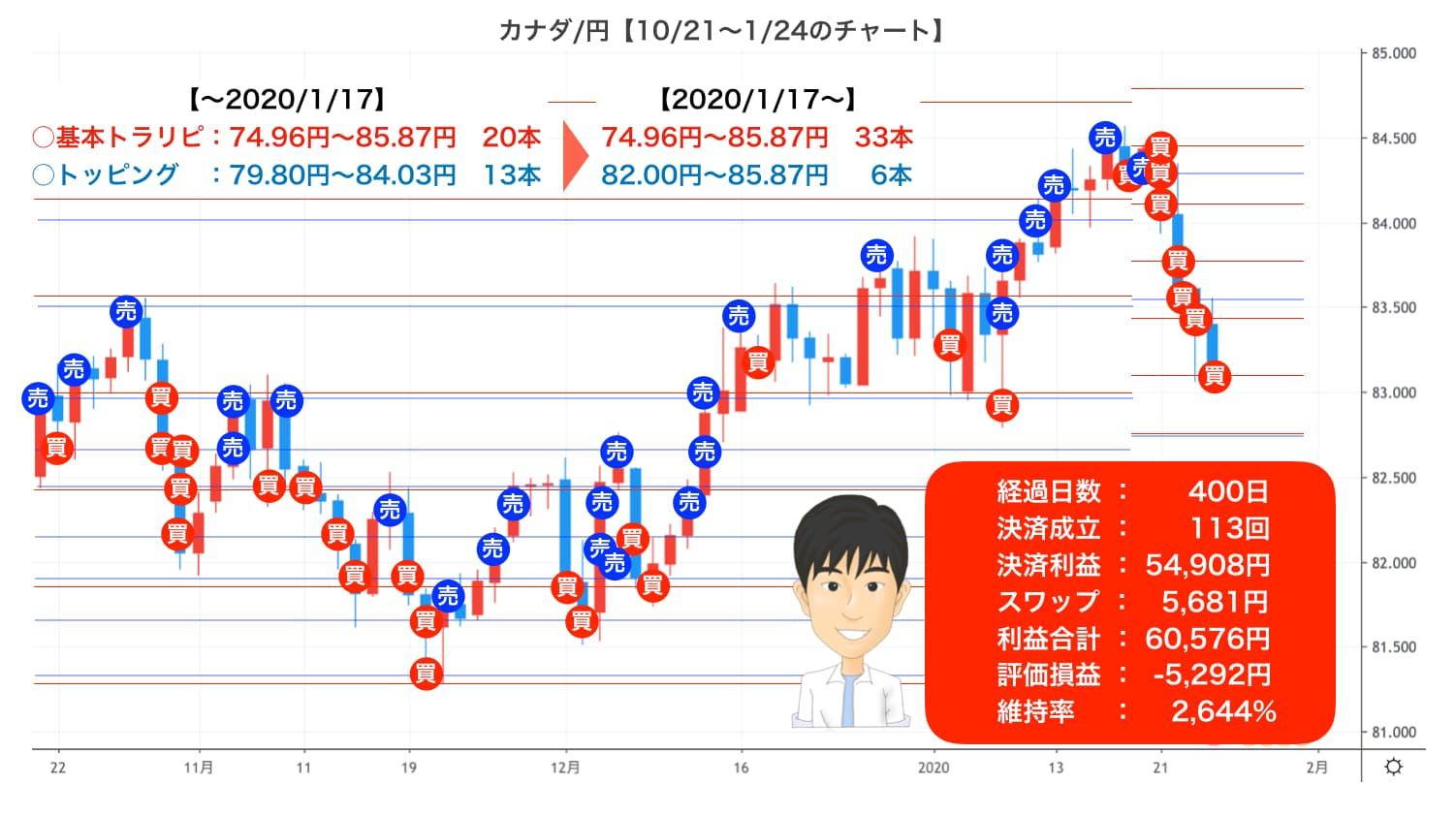 トラリピカナダ円チャート