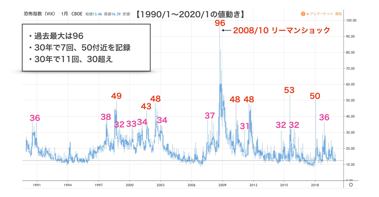 VIX指数の30年チャート