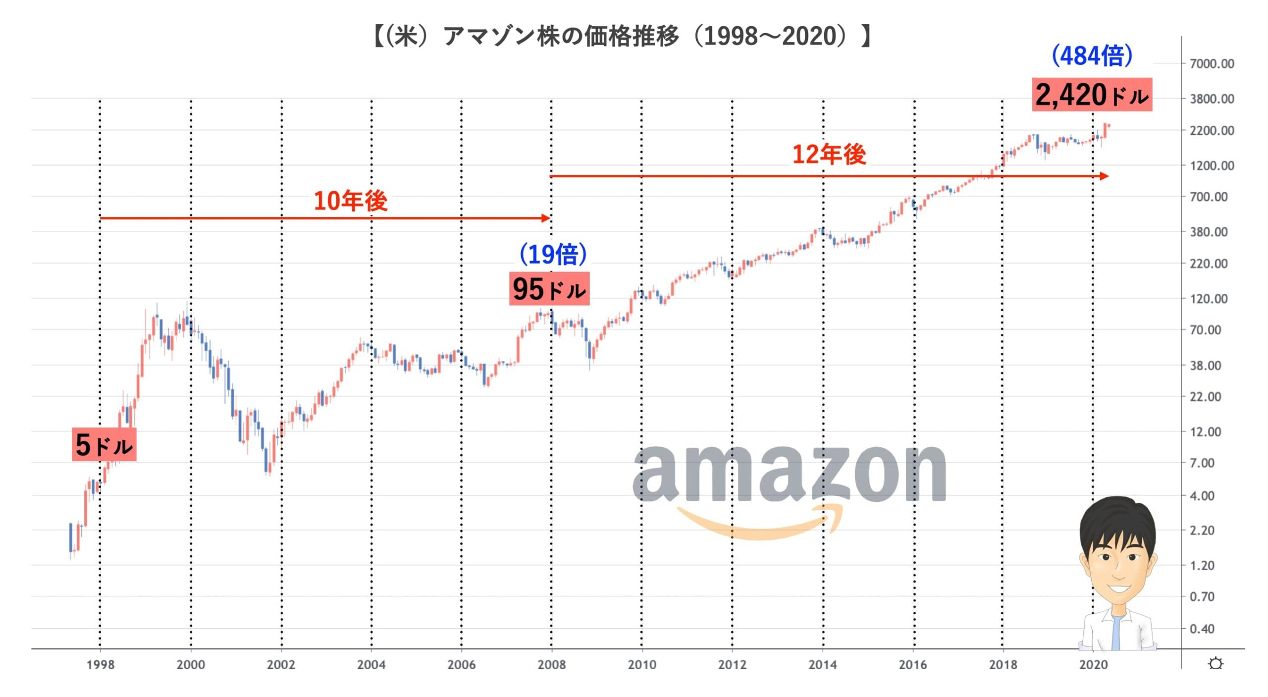 amazoの長期チャート