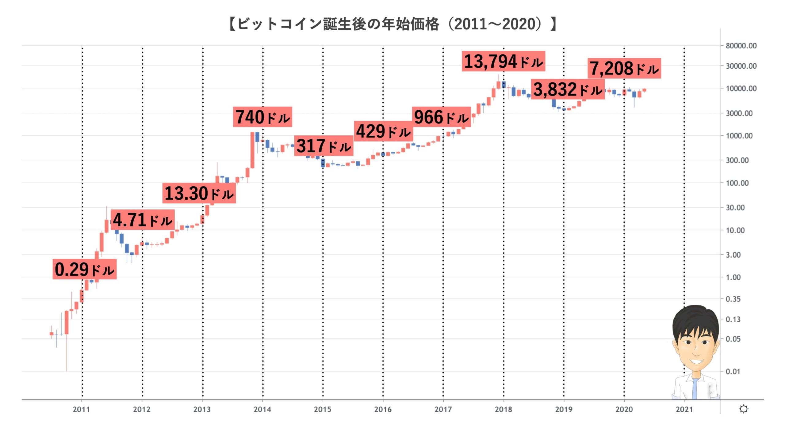 ビットコインの長期チャート2011-2020