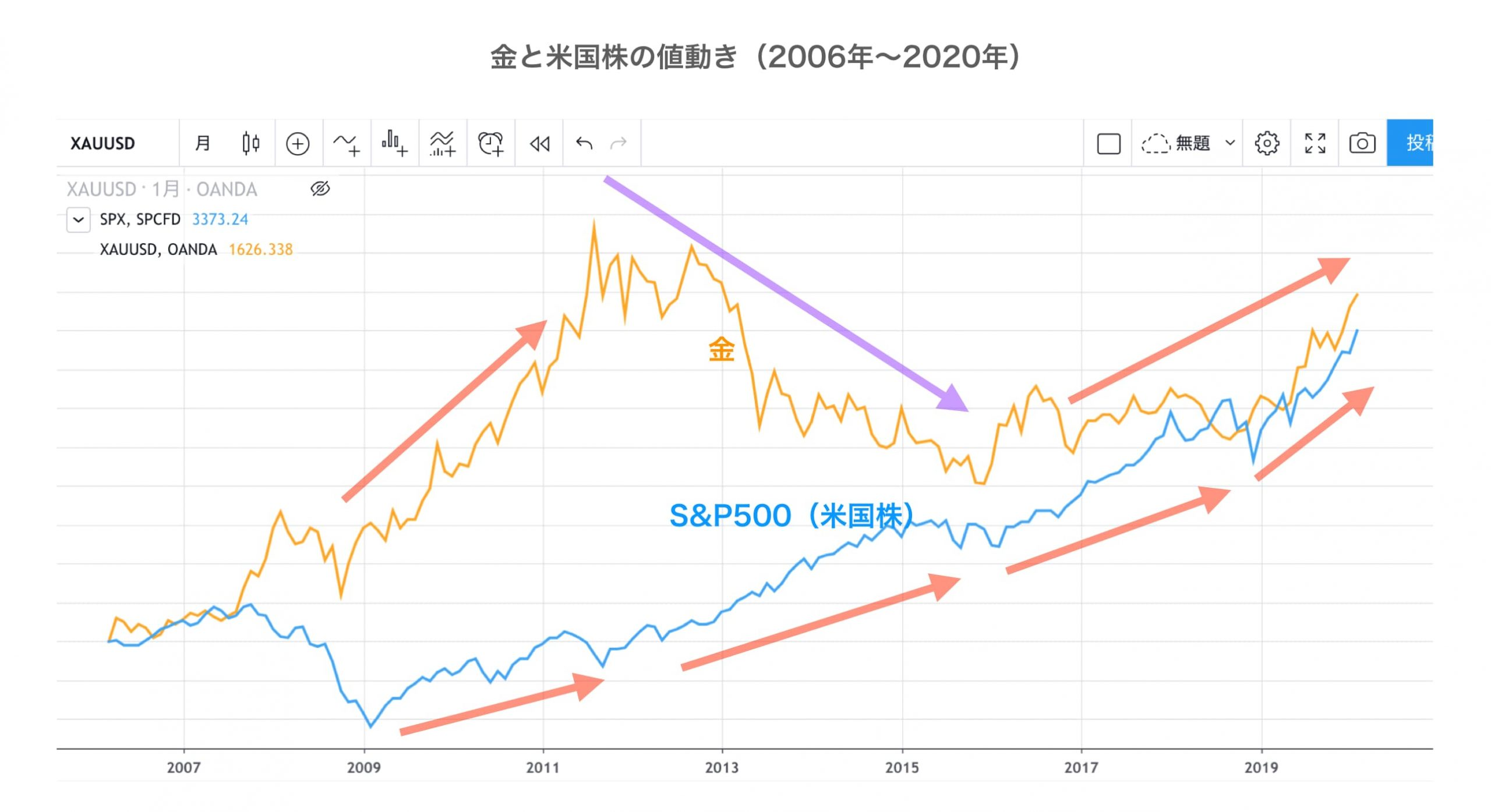 金とS&P500の比較チャート