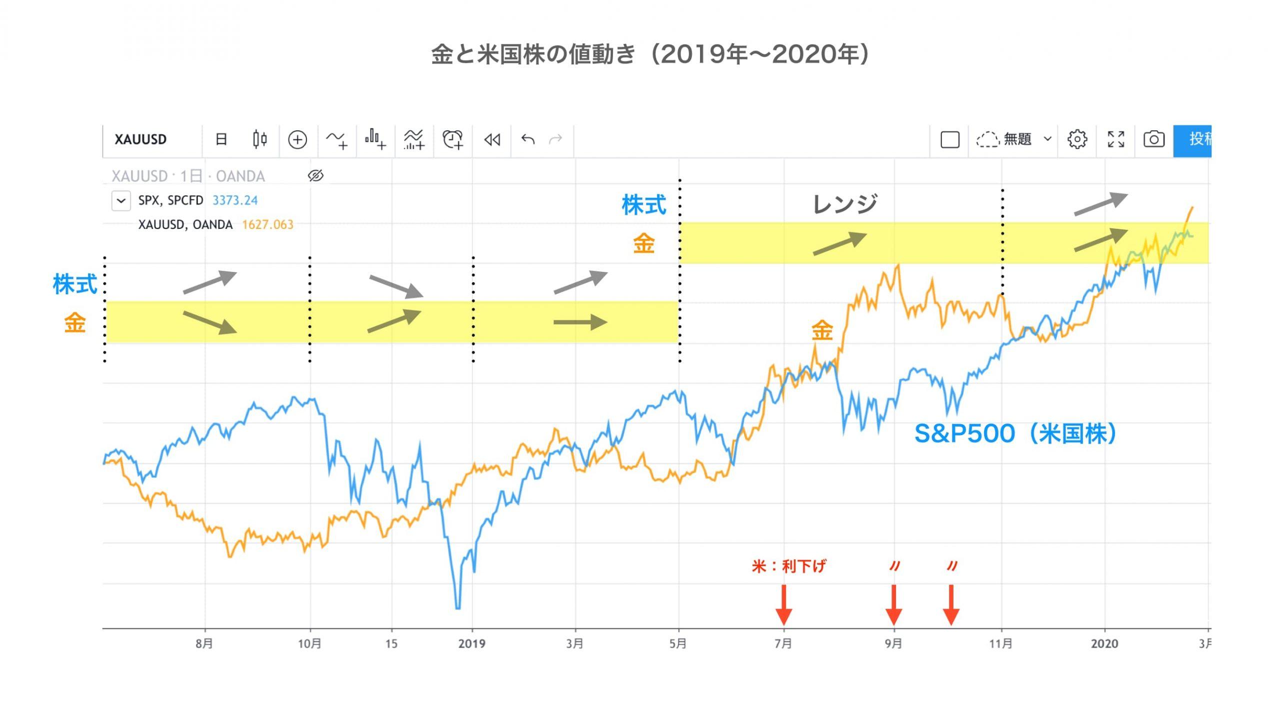 金とS&P500のチャート