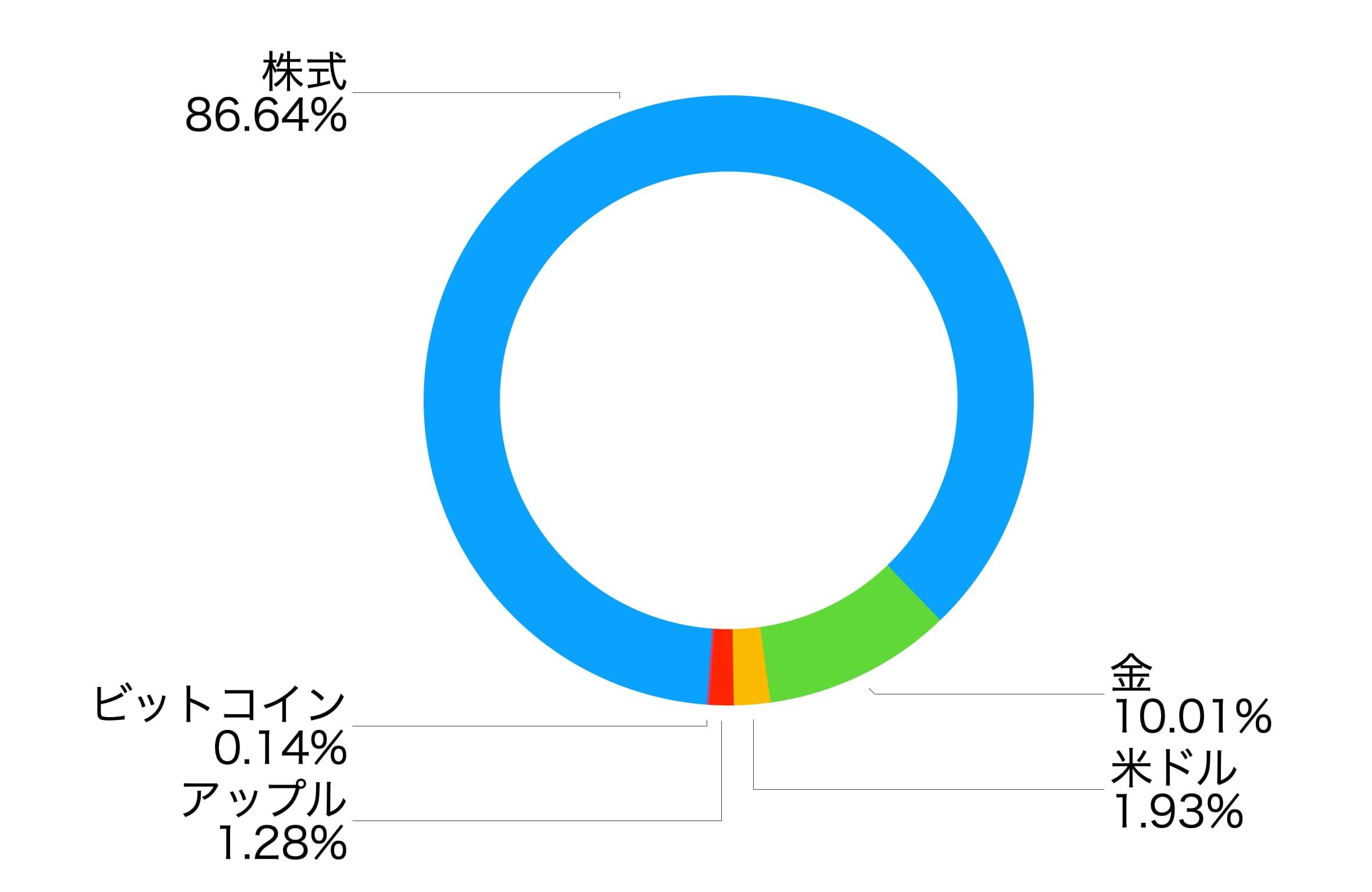 株式とビットコインの比較