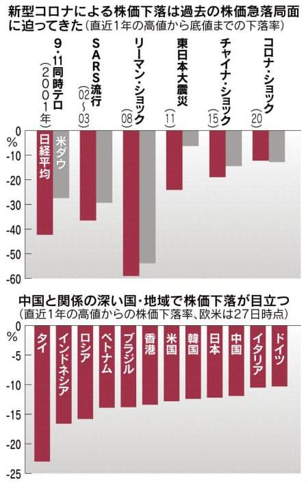 株価下落率のランキング