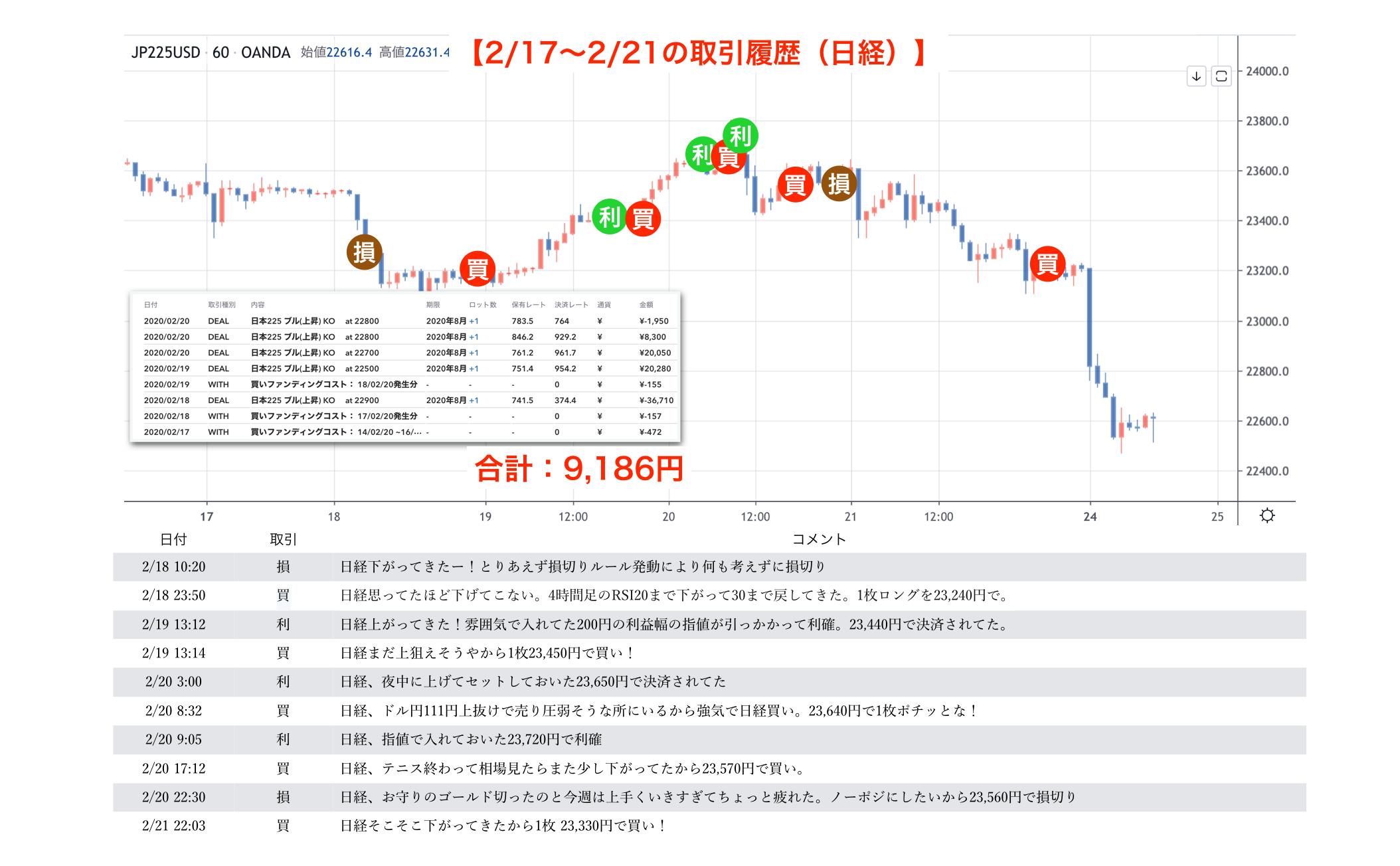 日経7週目
