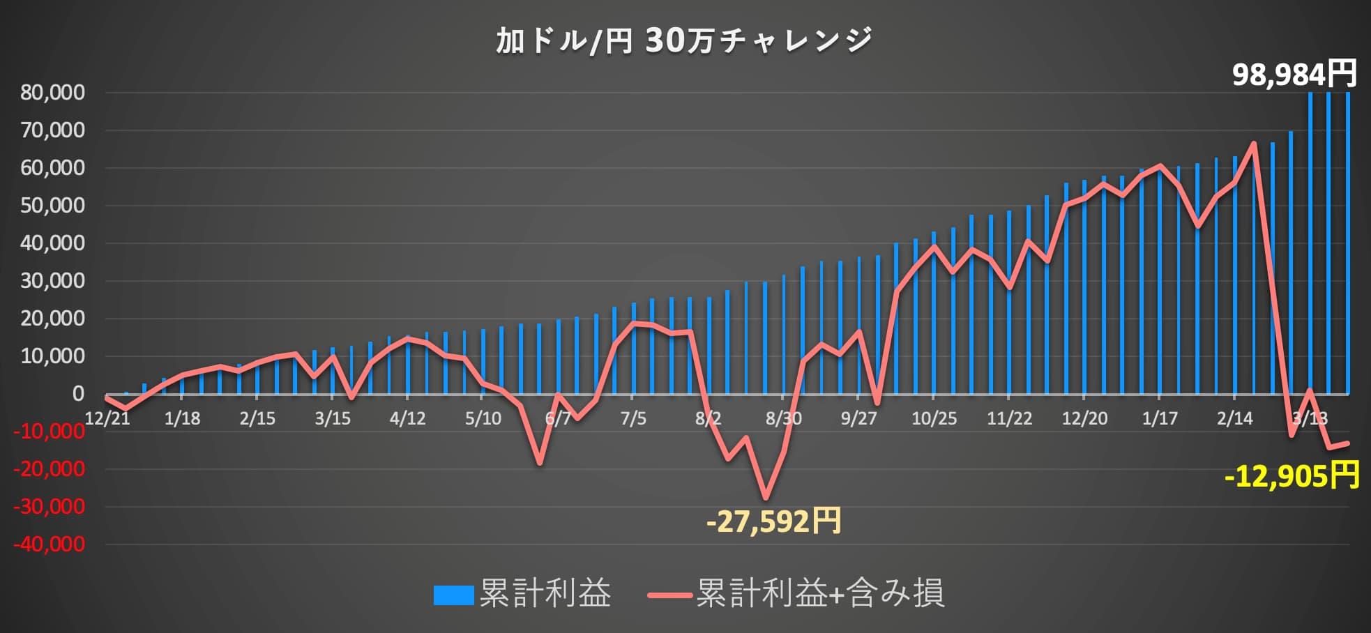 トラリピカナダ円利益グラフ