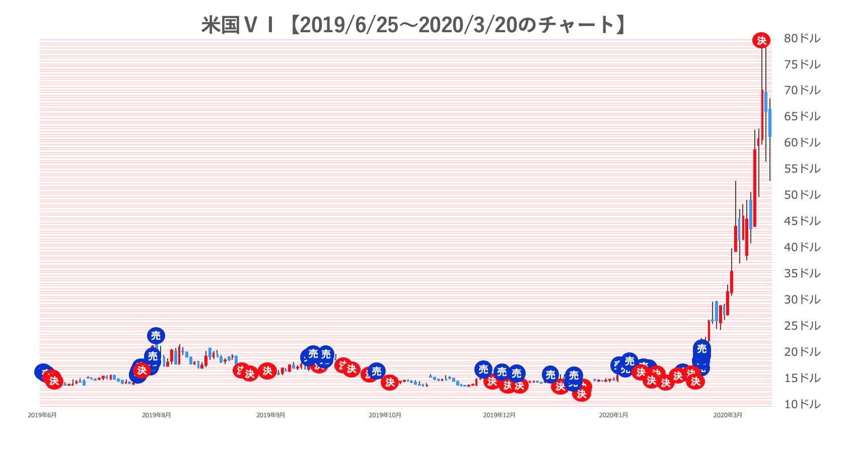 米国VIのチャート