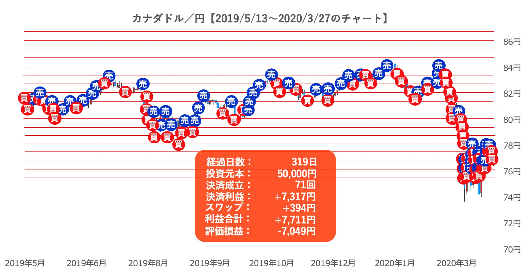 マネパ連続予約注文のカナダドル円チャート
