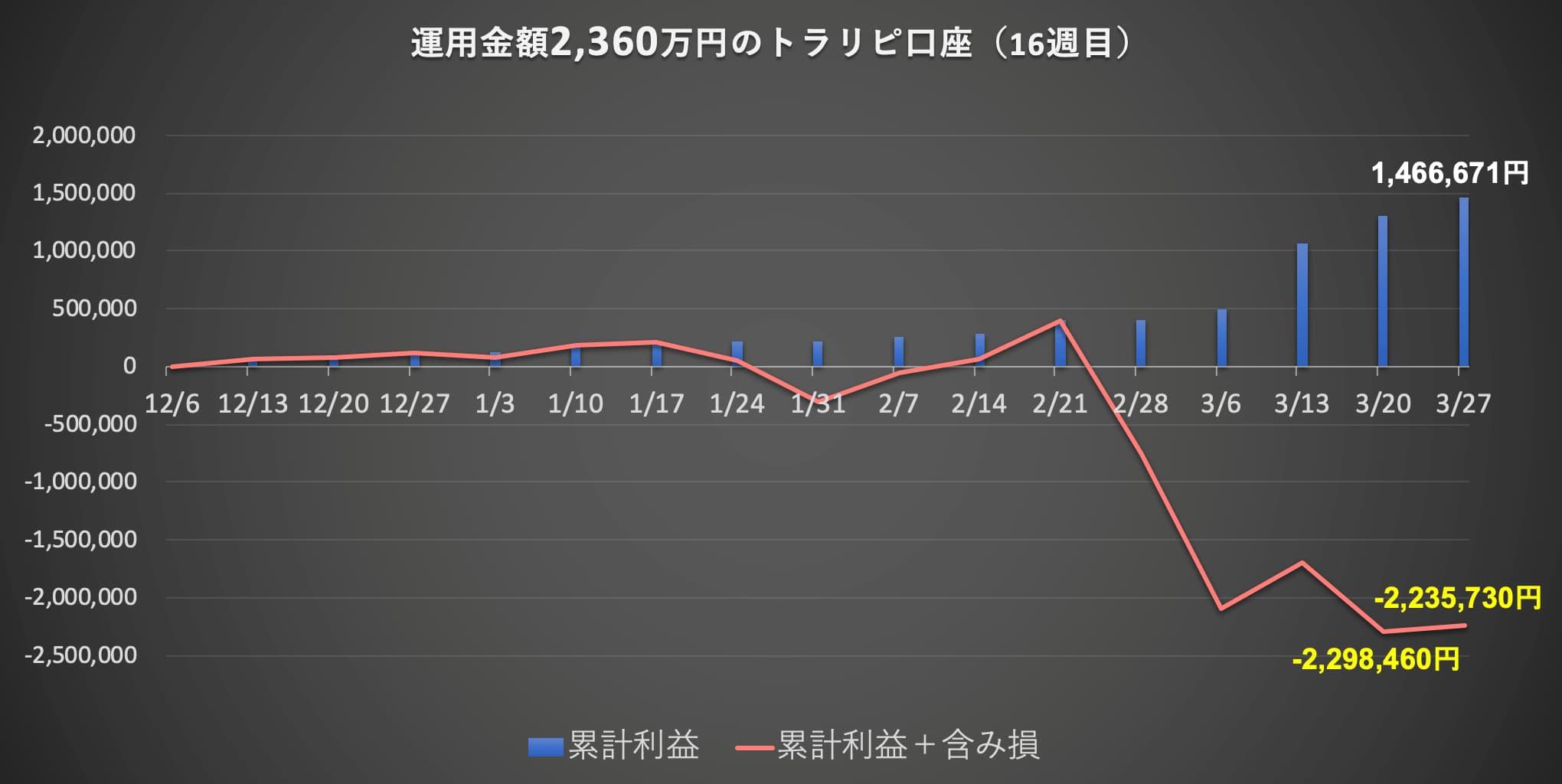 トラリピ2000万円利益グラフ
