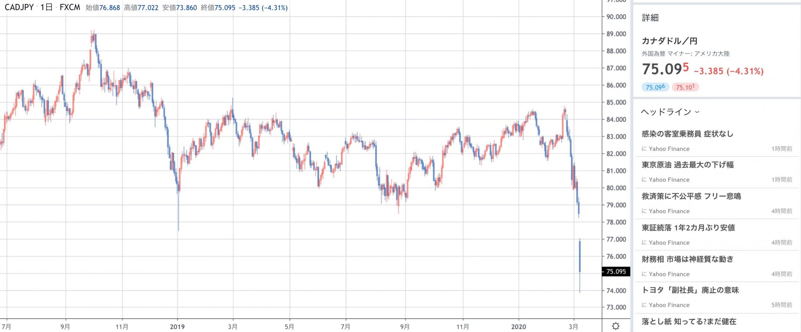 カナダ円のチャート