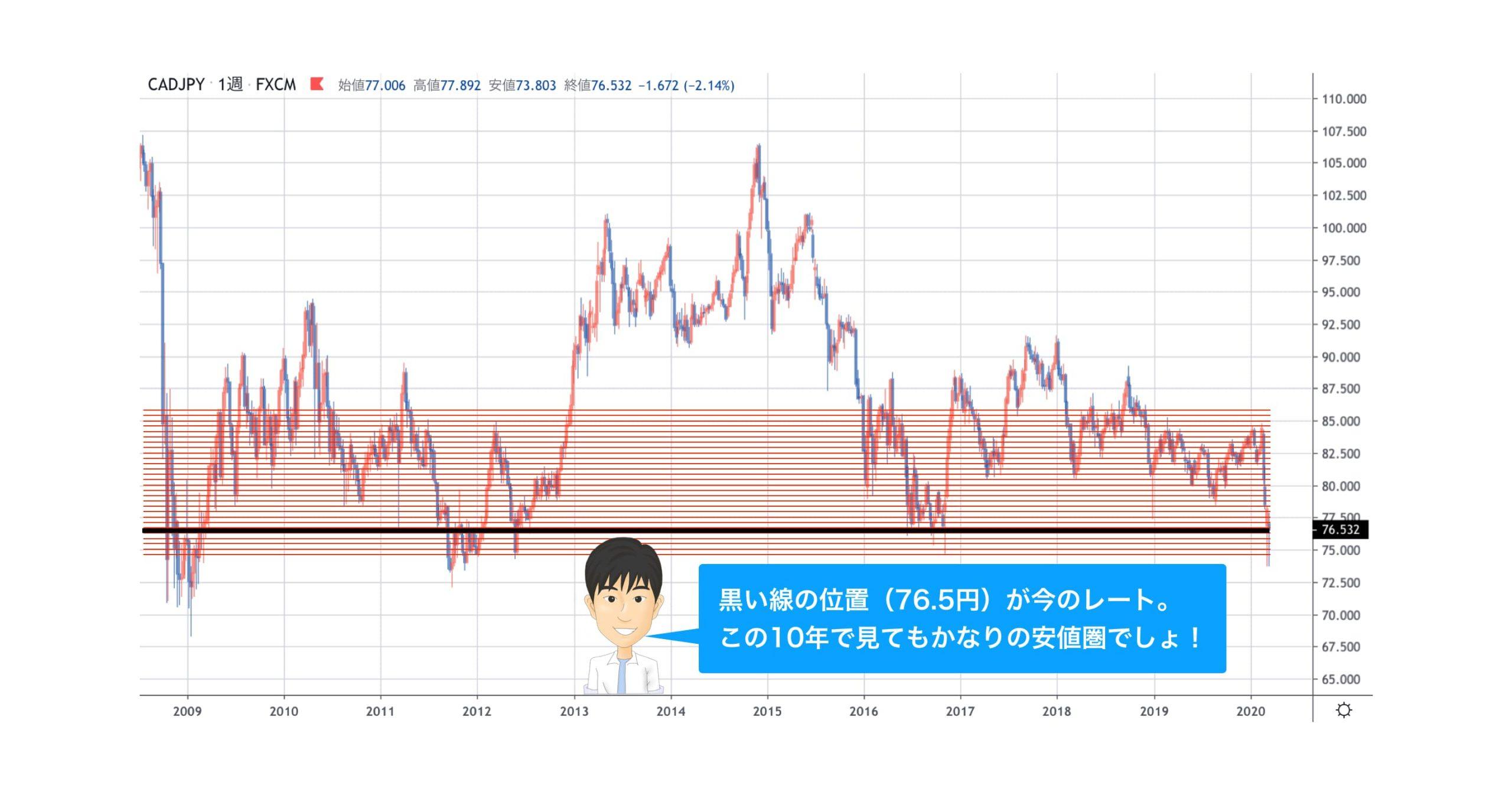 カナダ円の長期チャート
