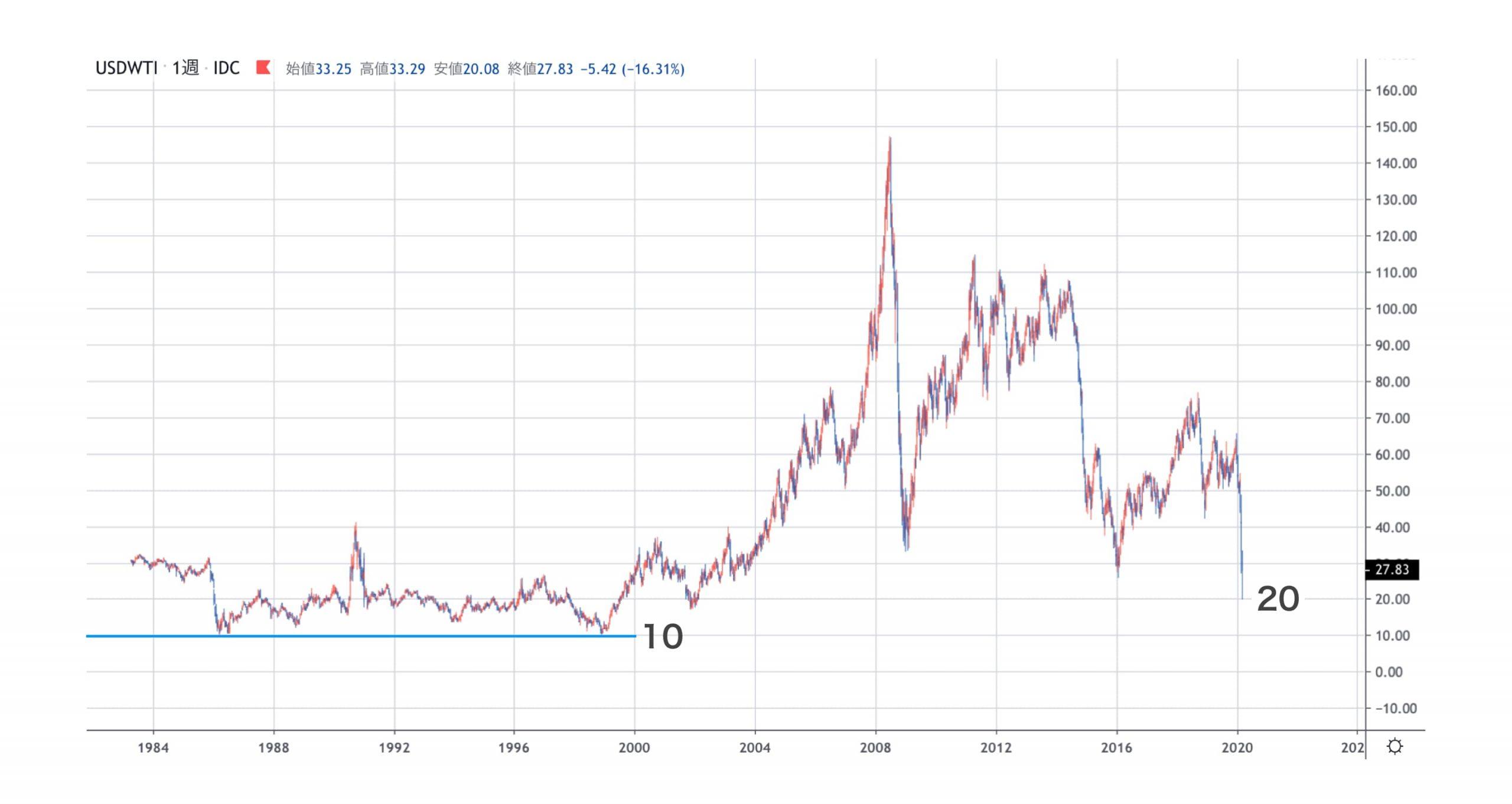 原油長期チャート