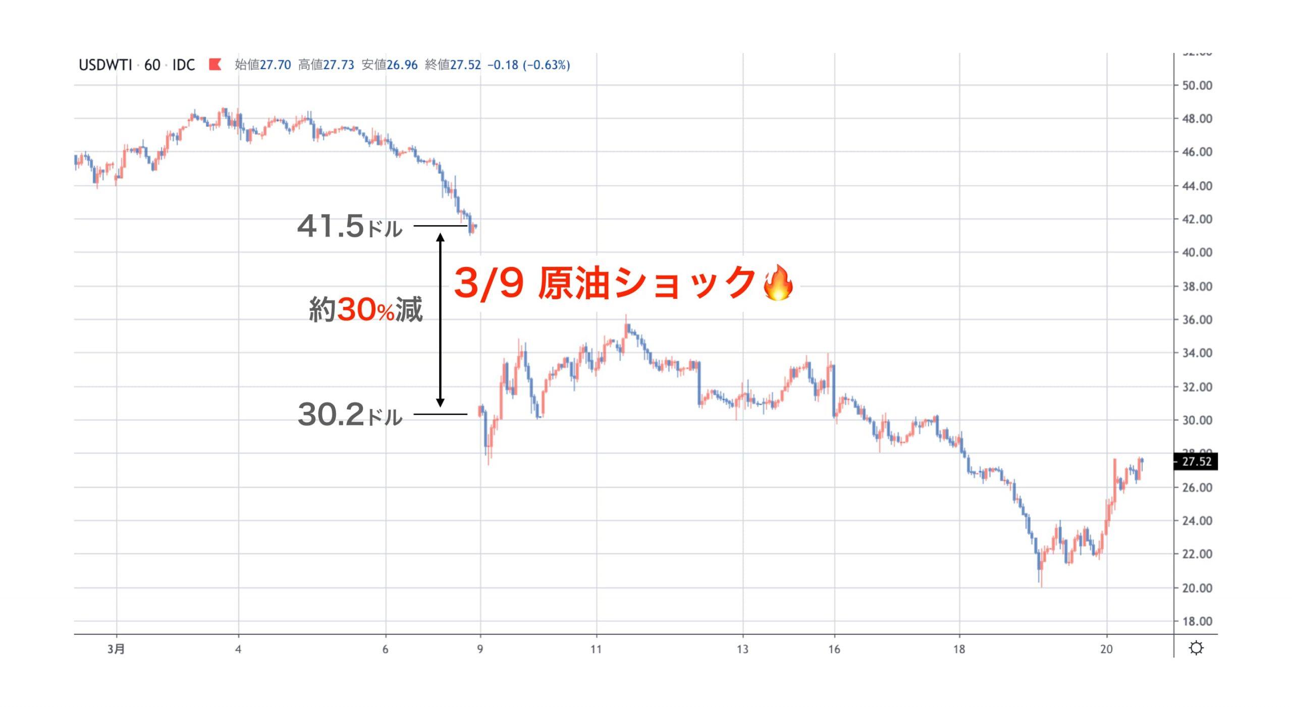 原油ショックのチャート