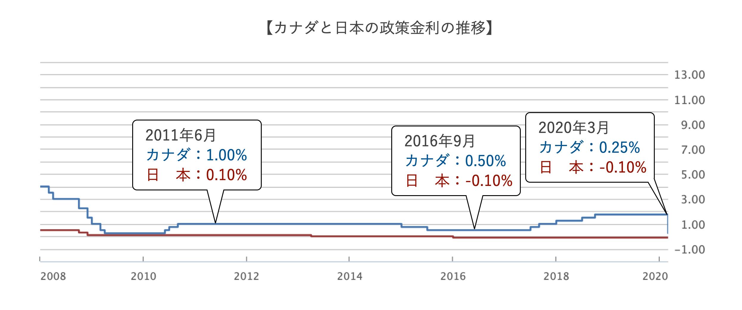 カナダと日本の政策金利