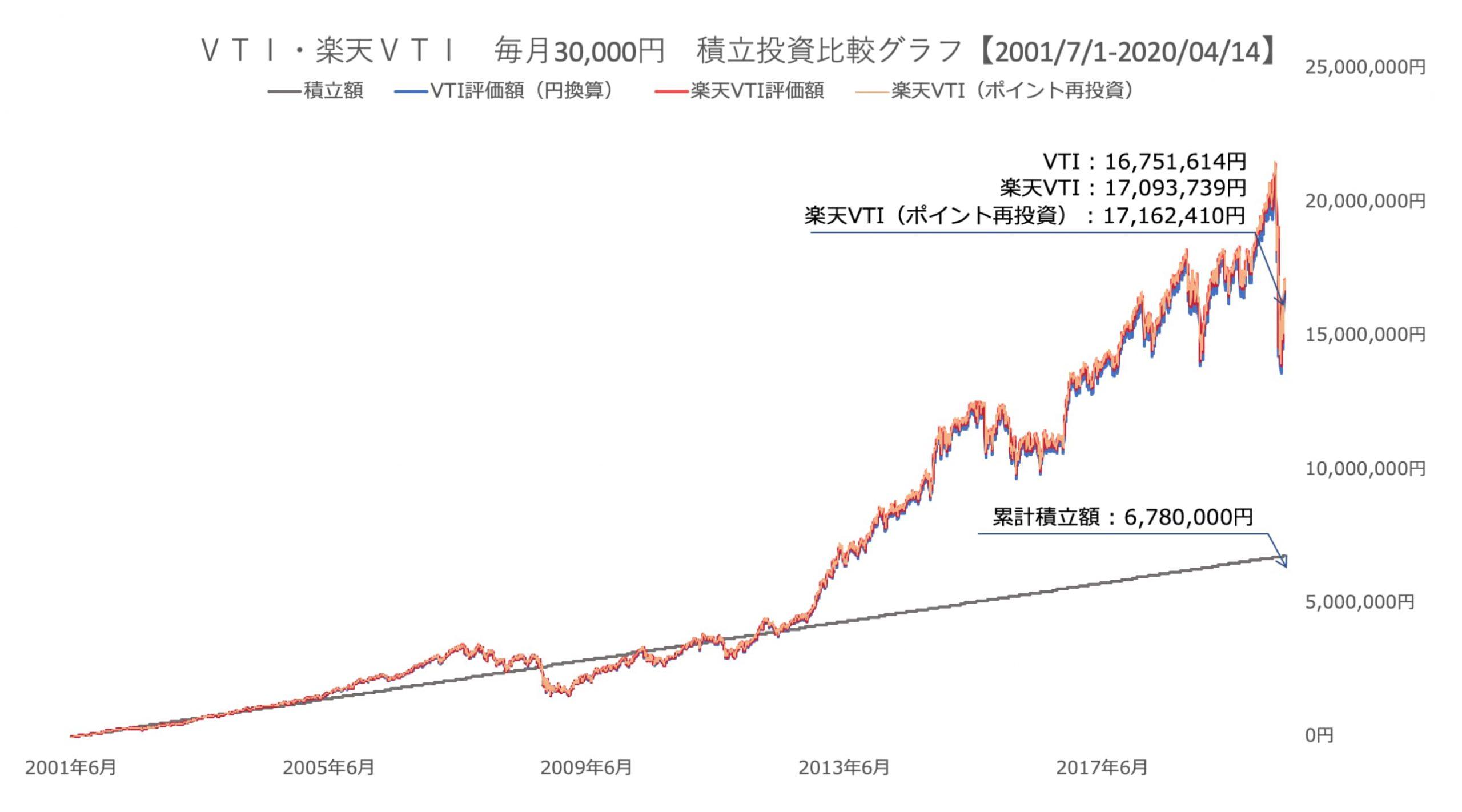 3万円 20年の比較
