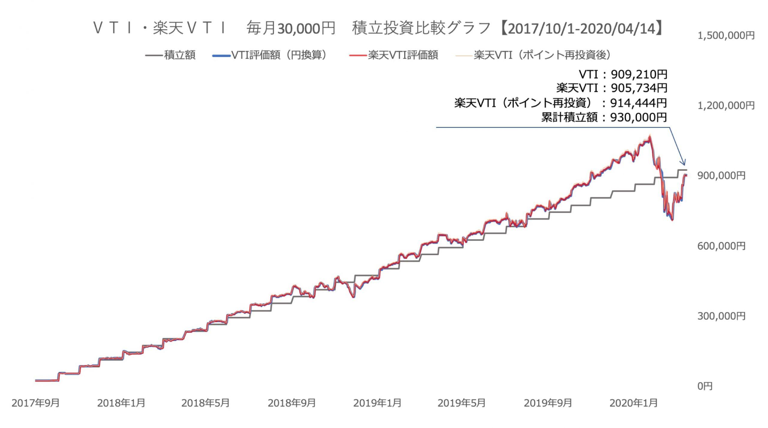比較結果3万円(短期)