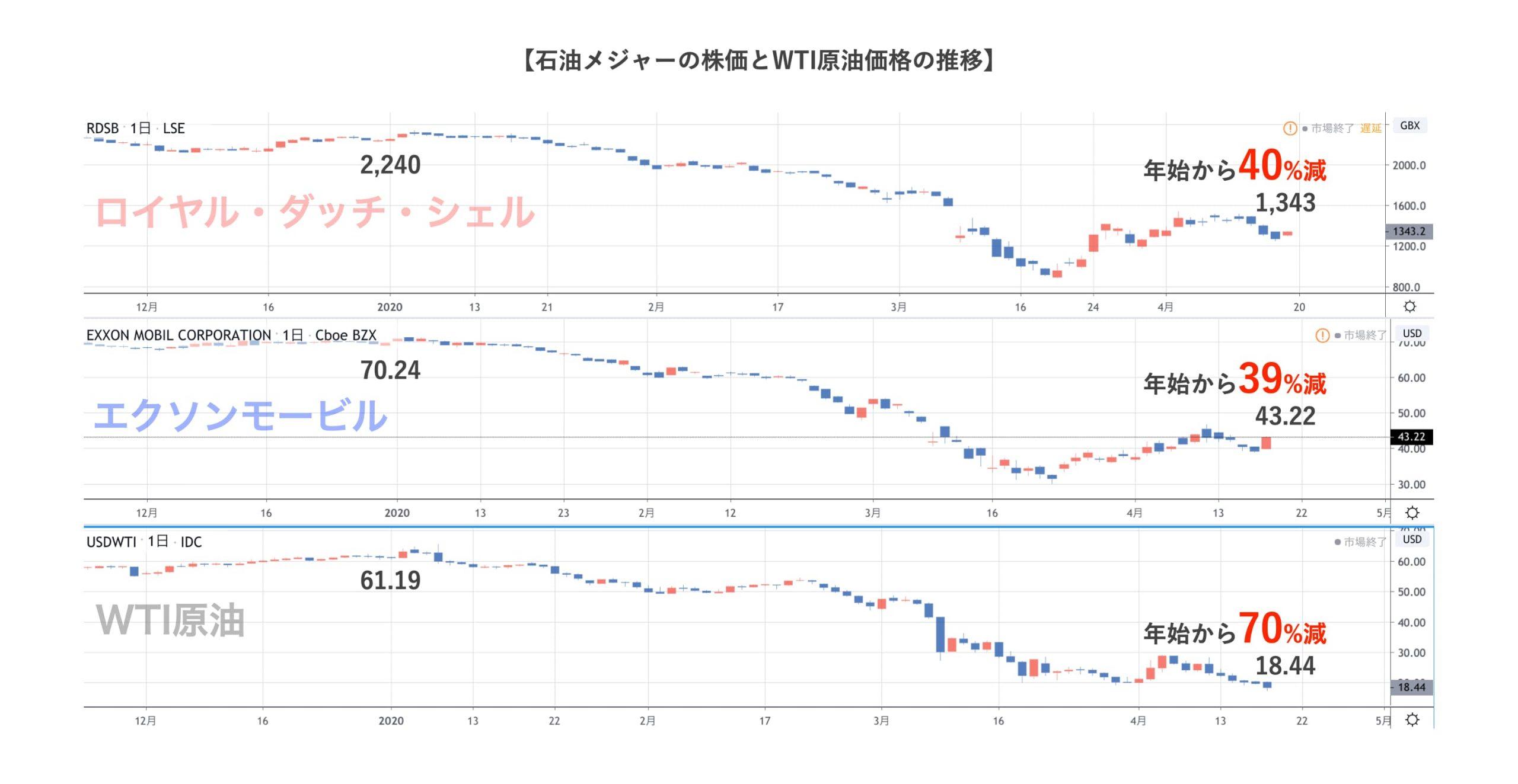 石油メジャーの価格と原油価格
