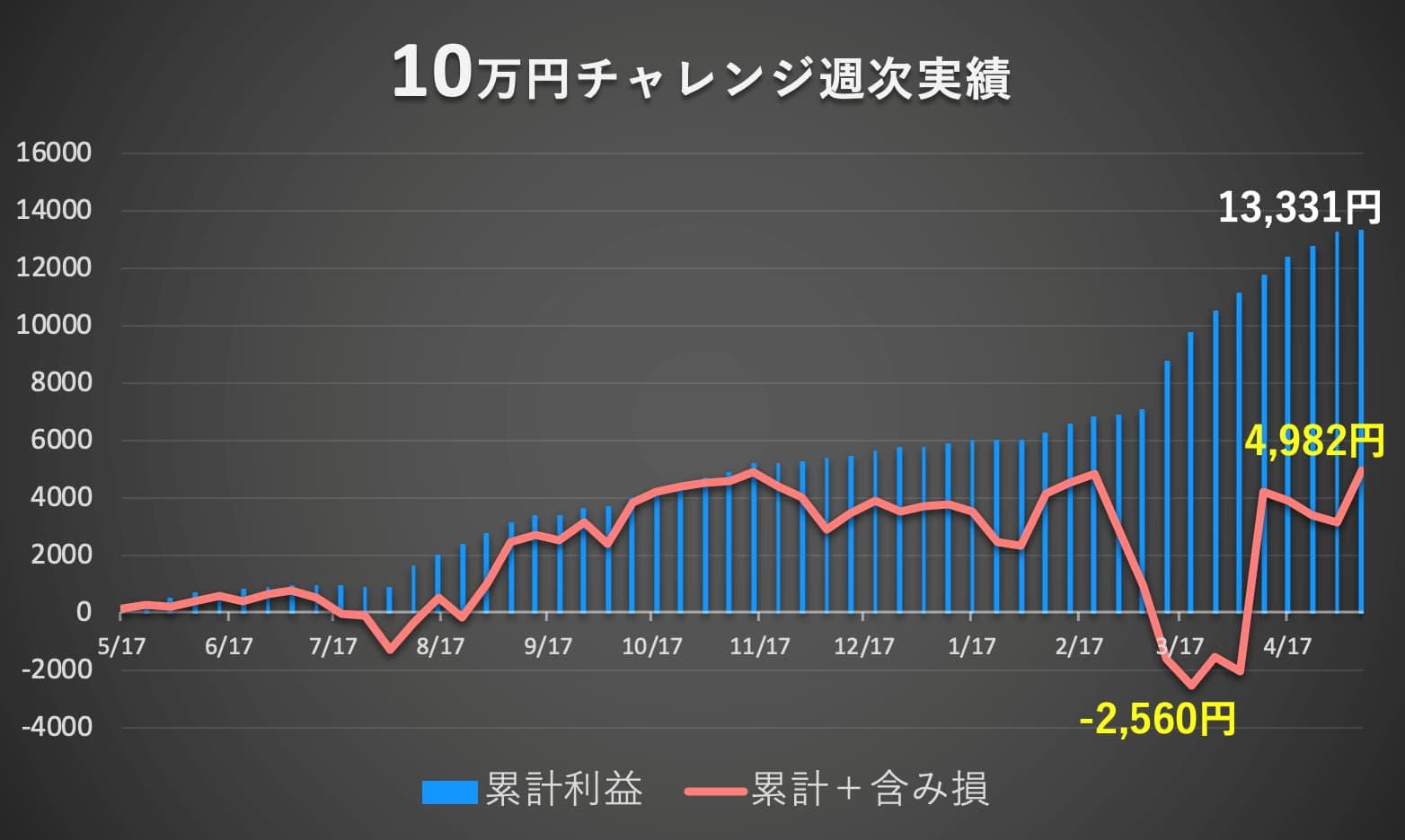マネパ連続予約注文の利益グラフ