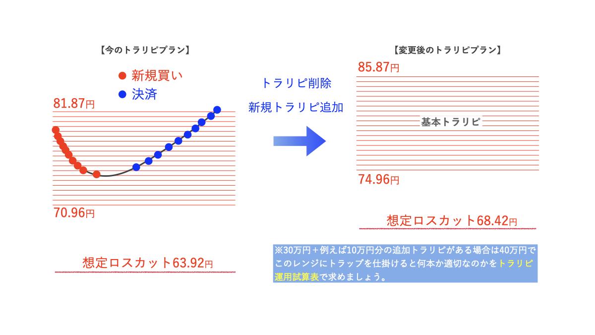 トラリピ設定変更のイメージ