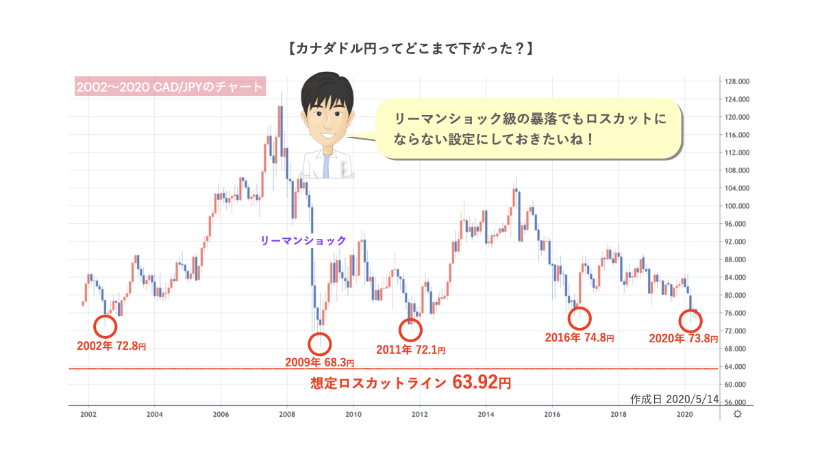 カナダドル円の長期チャート
