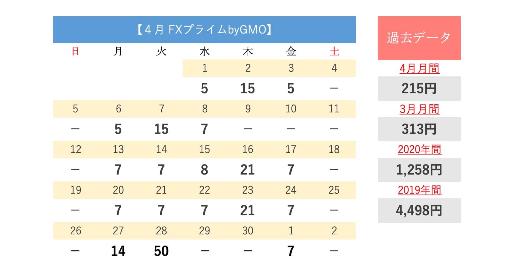 FXプライムbyGMO swap(4月)