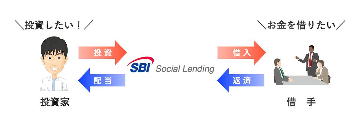 SBIソーシャルレンディングの特徴