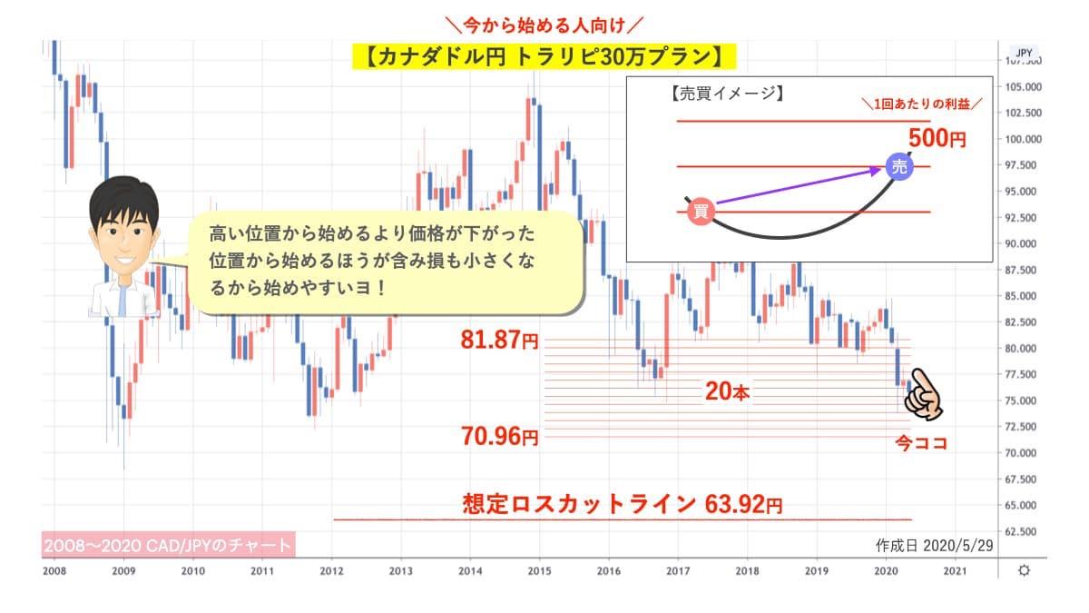 トラリピ30万円プラン