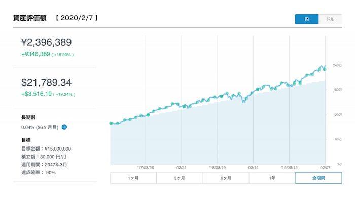 ウェルスナビの実績0227