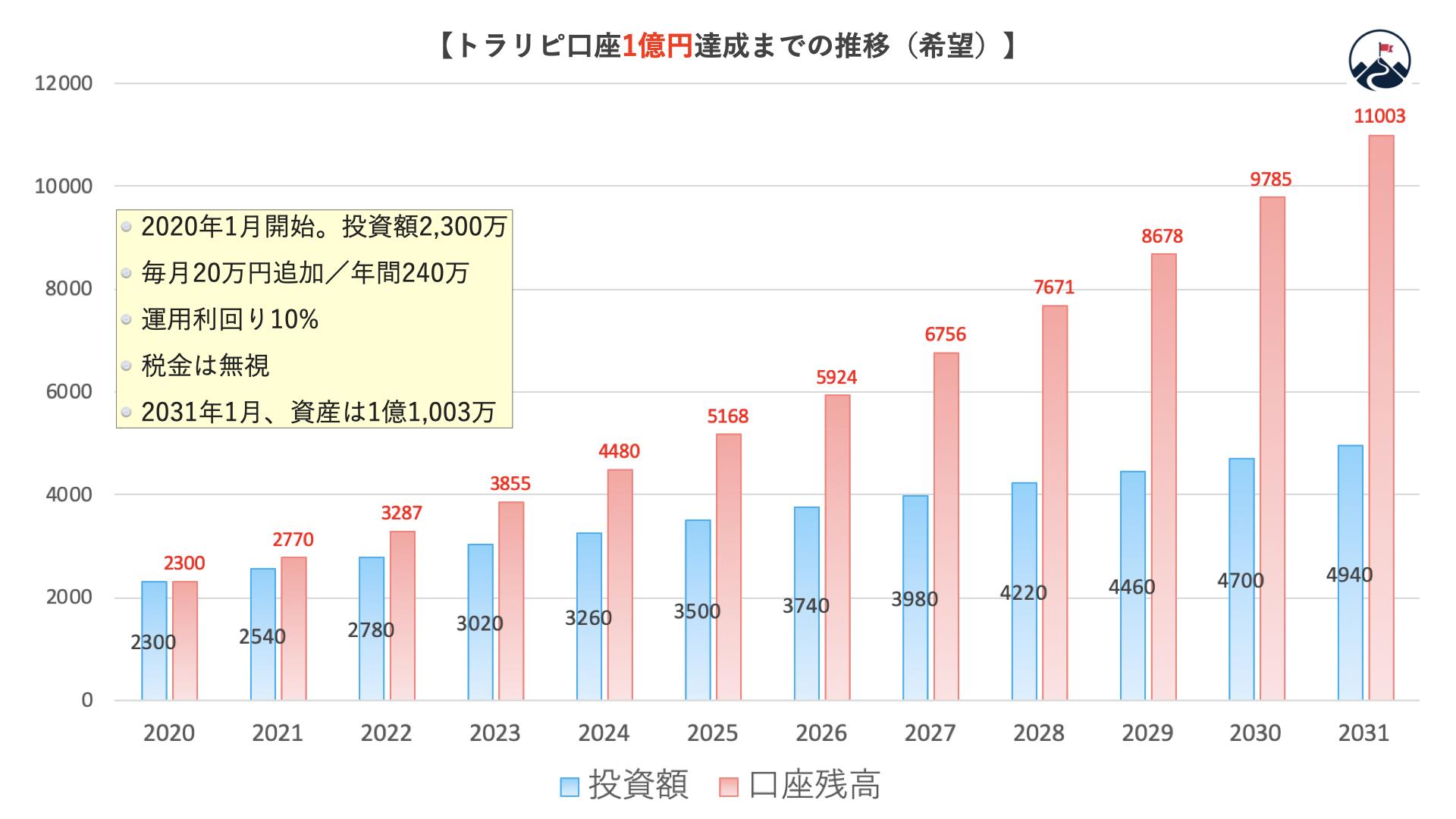 トラリピ1億円計画