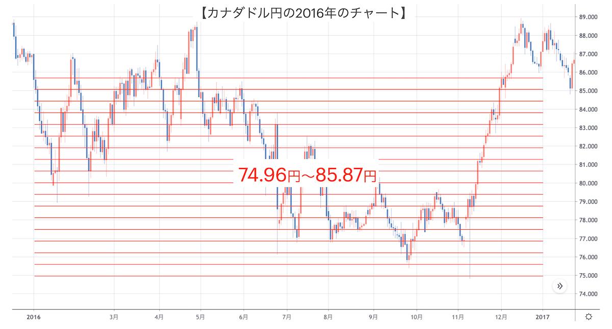 カナダドル円2016年のチャート