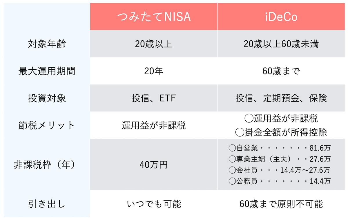 つみたてNISAとiDeCoの比較表