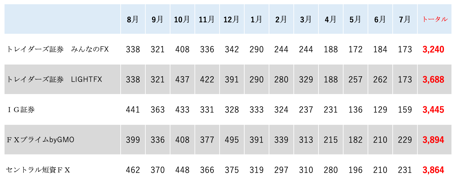 peso swap ranking