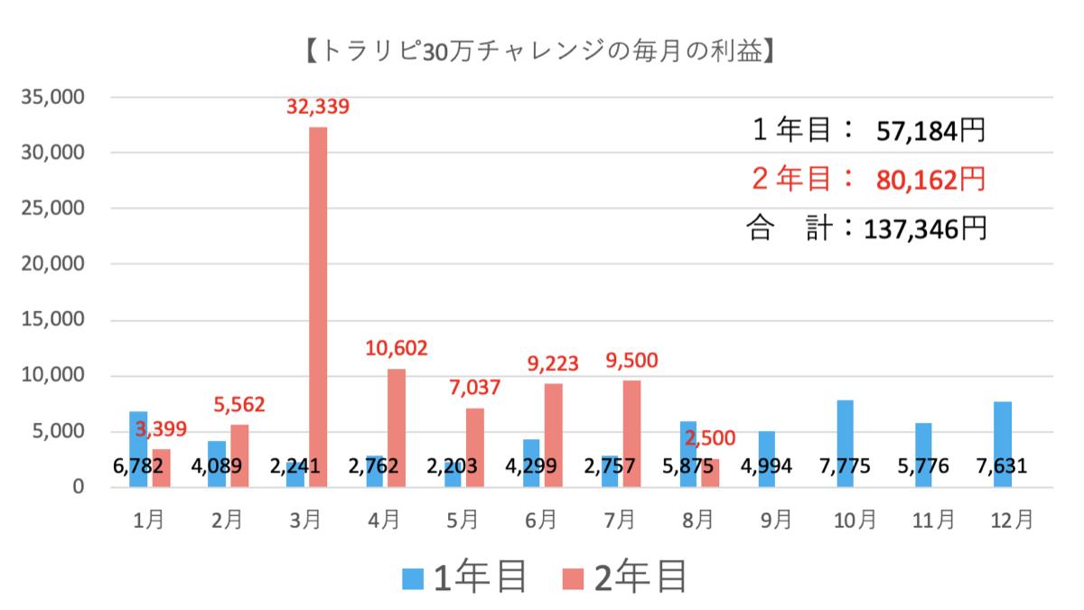 トラリピ30万円の運用実績3