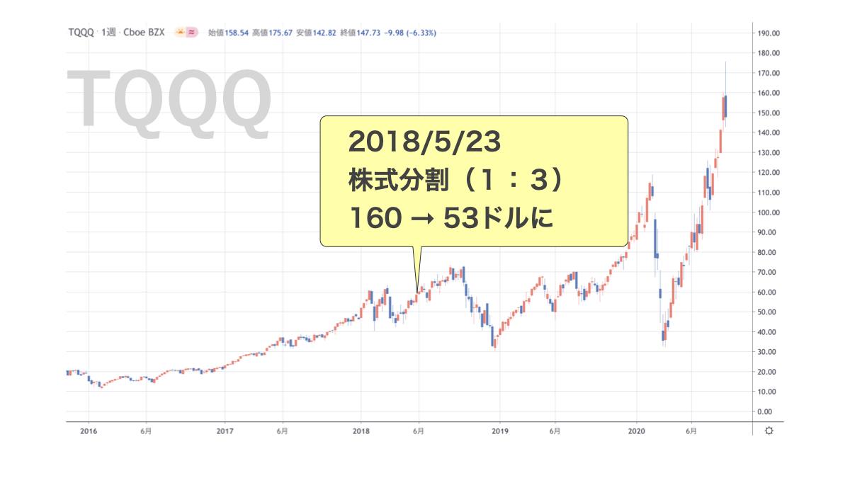 TQQQ株式分割の歴史