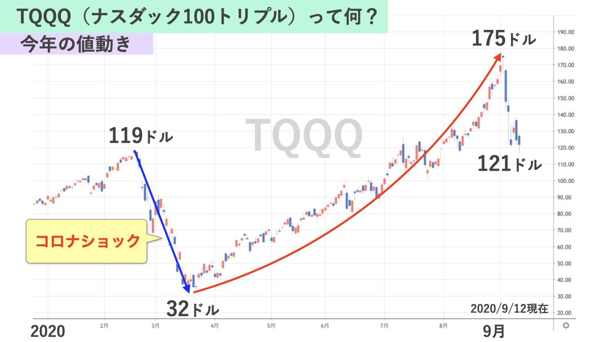 TQQQの価格推移