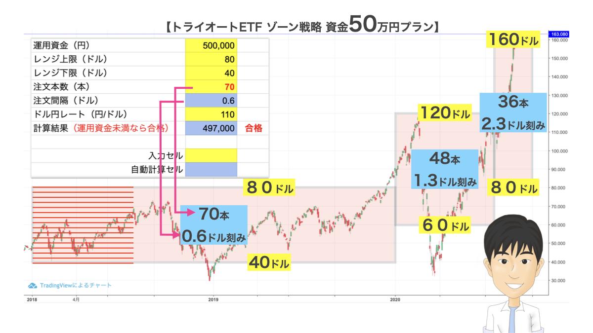 ゾーン戦略50万円プラン