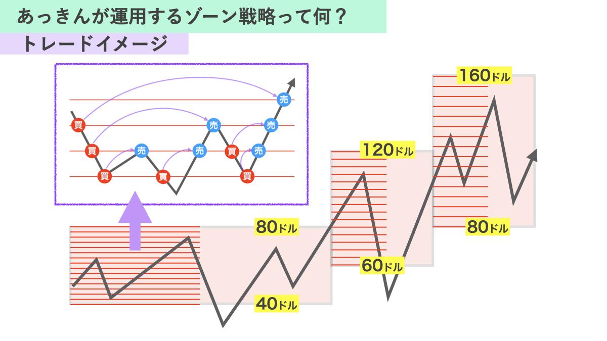 ゾーン戦略のイメージ図