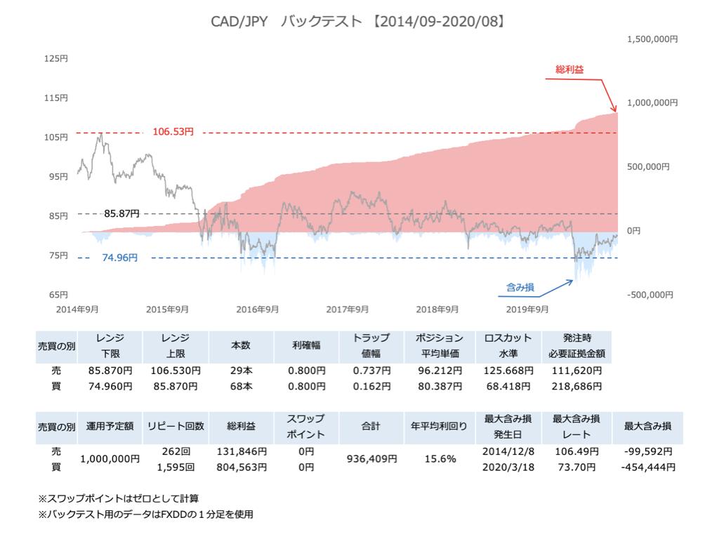 カナダドル円6年