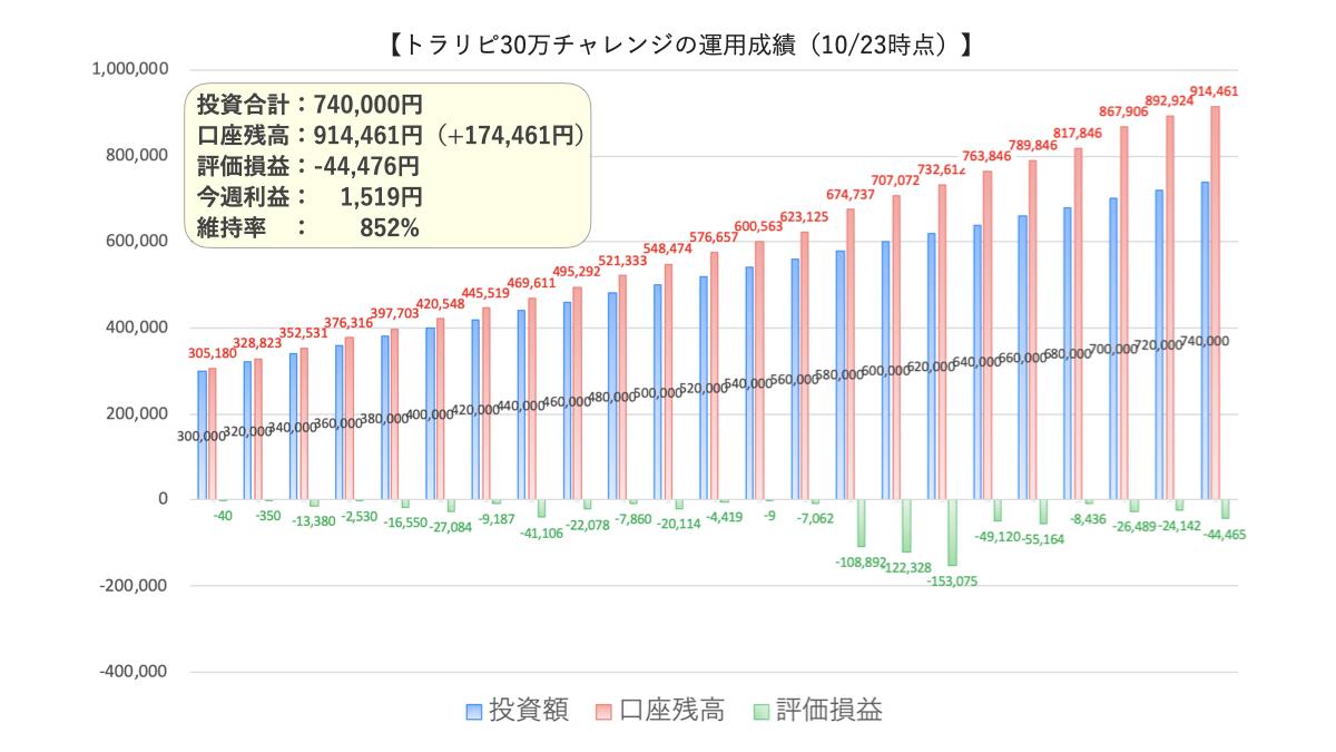トラリピ30万円運用実績1