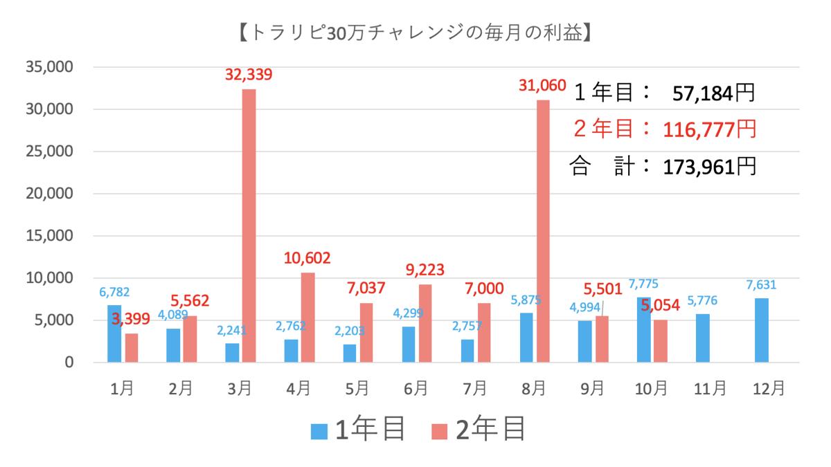トラリピ30万円運用実績3