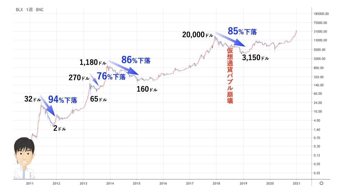 ビットコイン暴落の歴史