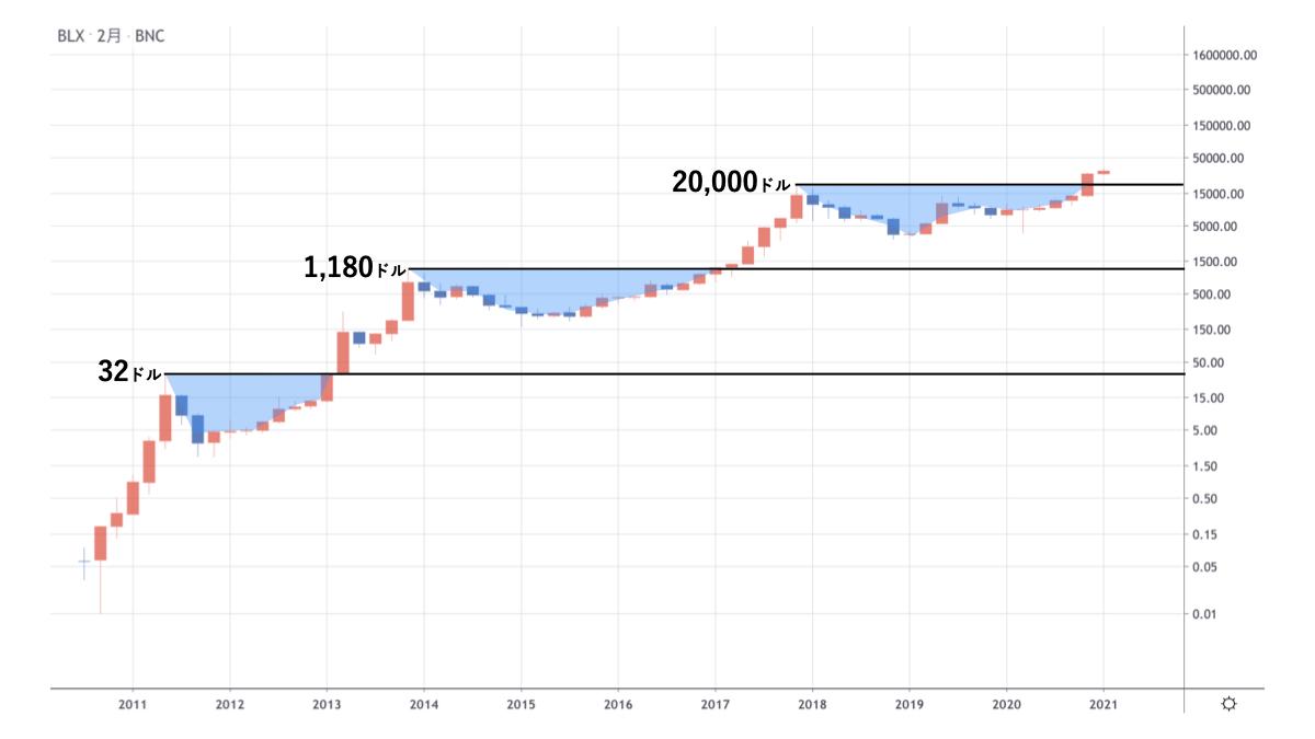 ビットコイン長期チャート