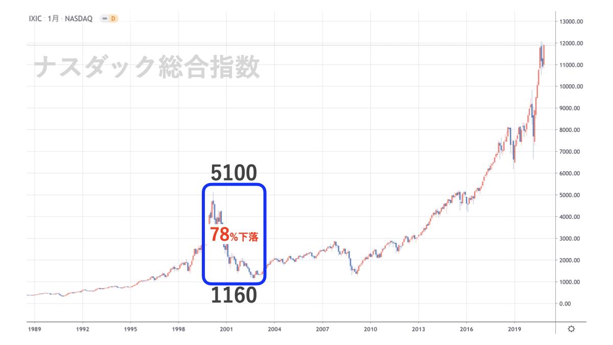ナスダック総合指数のチャート