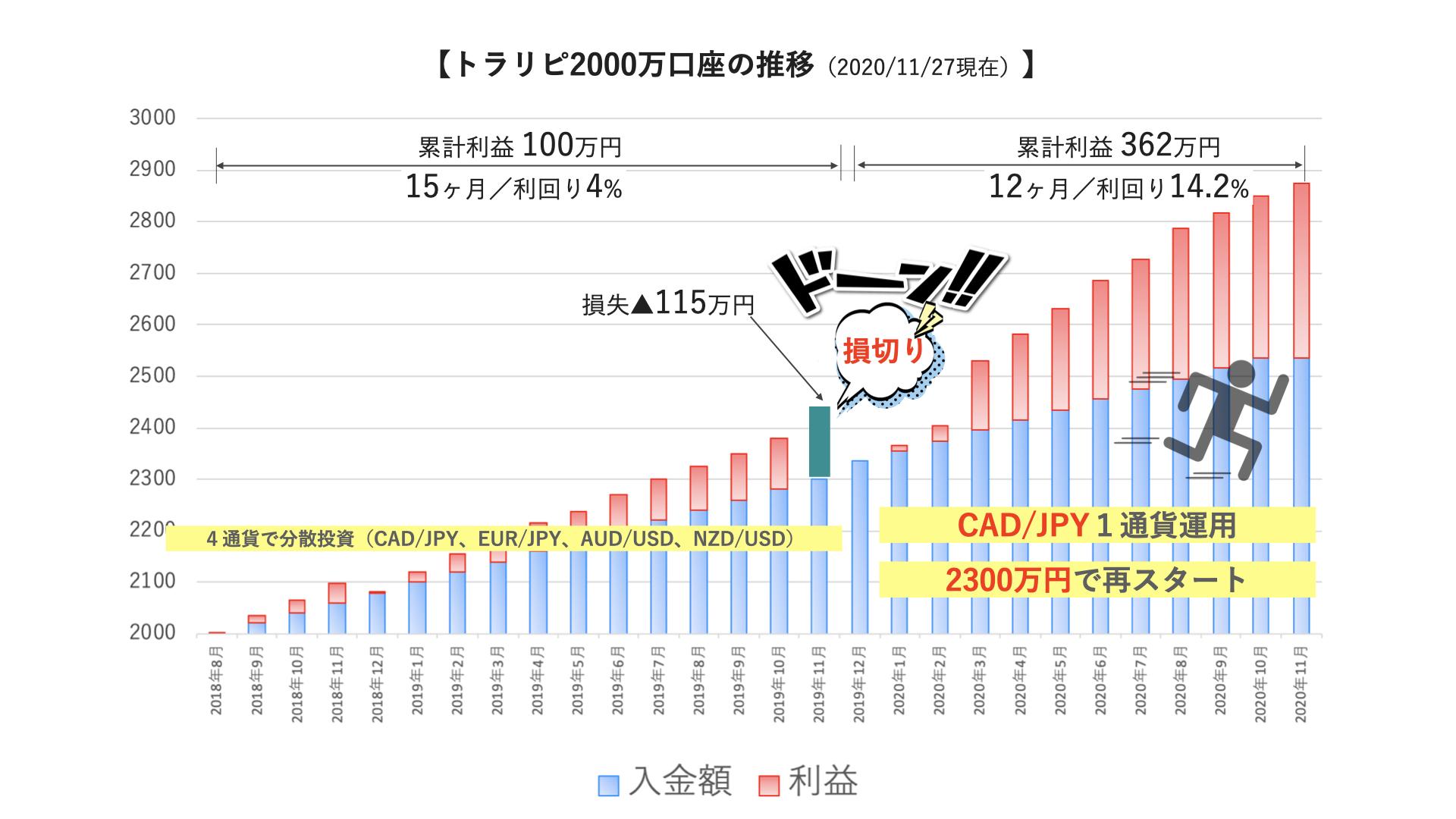 トラリピ2000万円の運用実績1