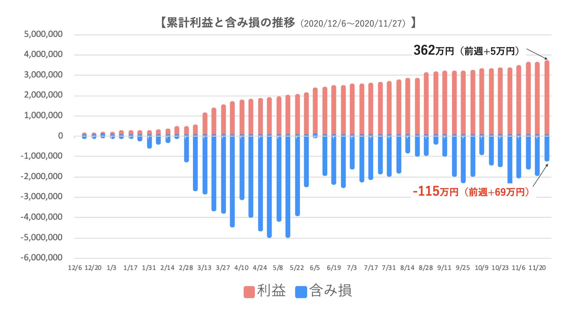 トラリピ2000万円の運用実績3