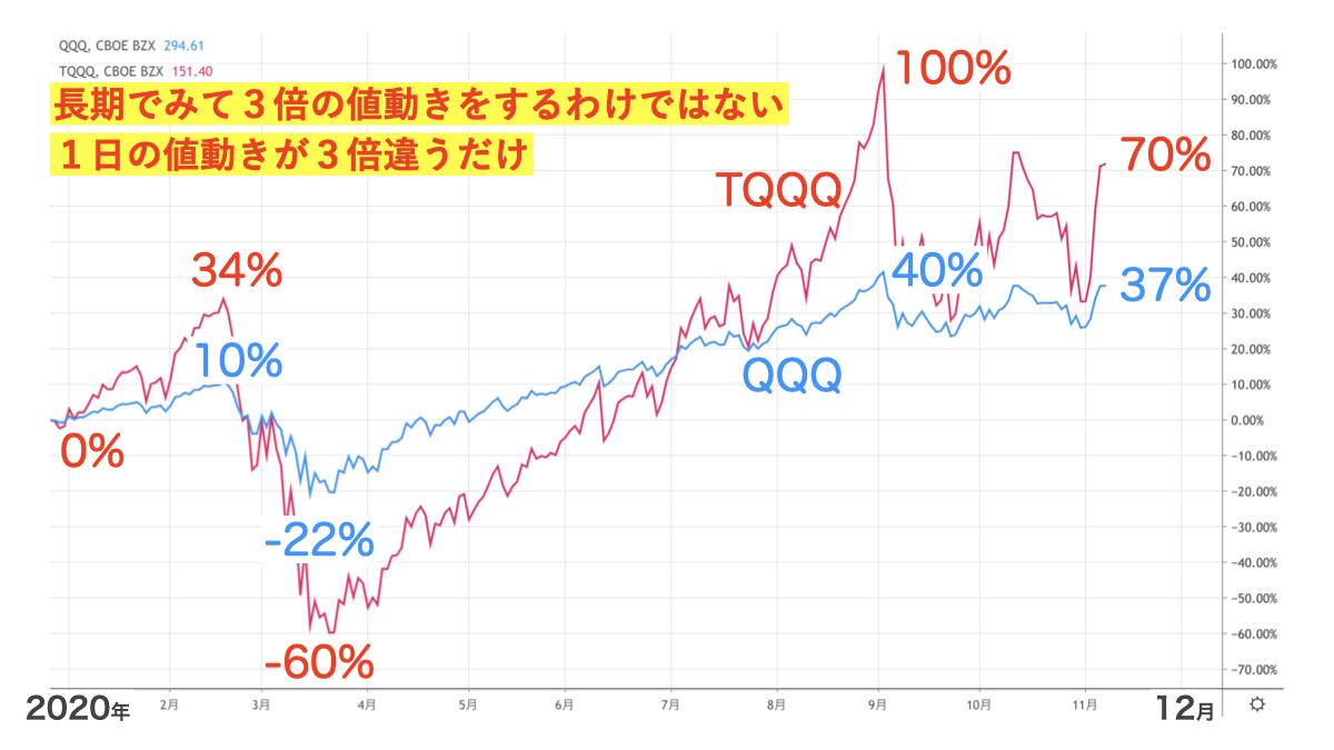 TQQQとQQQと1年のチャートを比較