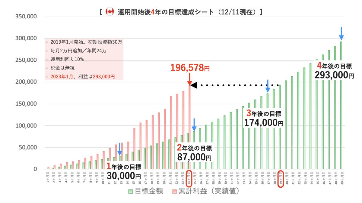トラリピ30万チャレンジ口座の運用実績4