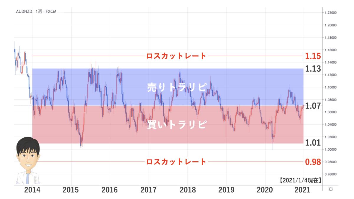 audnzd chart 0104
